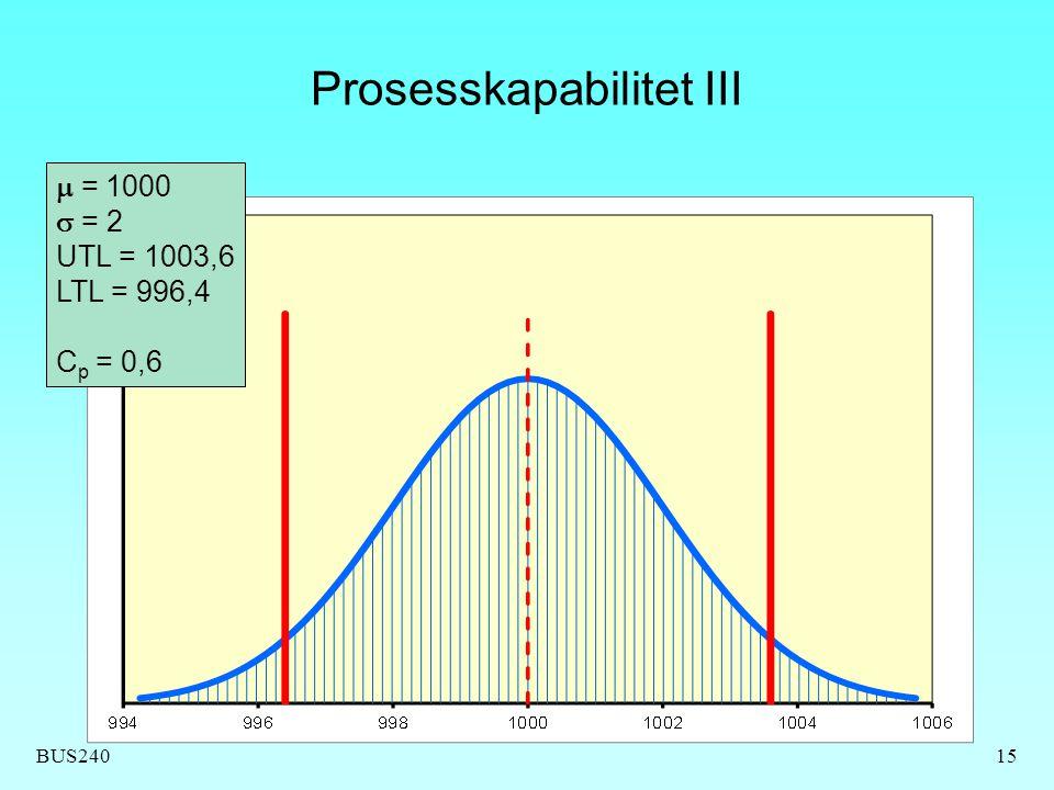 BUS240 Prosesskapabilitet III 15  = 1000  = 2 UTL = 1003,6 LTL = 996,4 C p = 0,6
