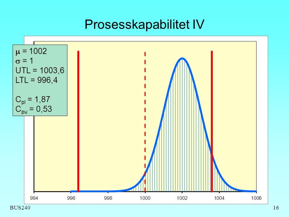 BUS240 Prosesskapabilitet IV 16  = 1002  = 1 UTL = 1003,6 LTL = 996,4 C pl = 1,87 C pu = 0,53