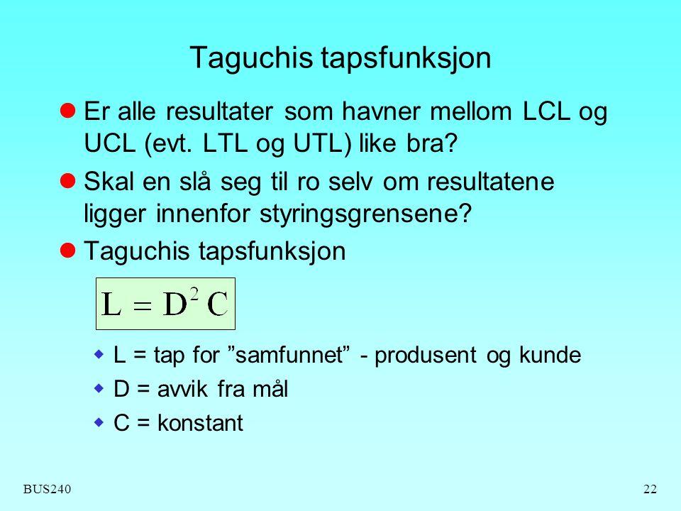 BUS24022 Taguchis tapsfunksjon Er alle resultater som havner mellom LCL og UCL (evt. LTL og UTL) like bra? Skal en slå seg til ro selv om resultatene