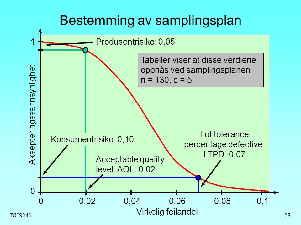 BUS24028 Bestemming av samplingsplan 0,0200,040,060,080,1 Virkelig feilandel Aksepteringssannsynlighet 0 1 Acceptable quality level, AQL: 0,02 Lot tol