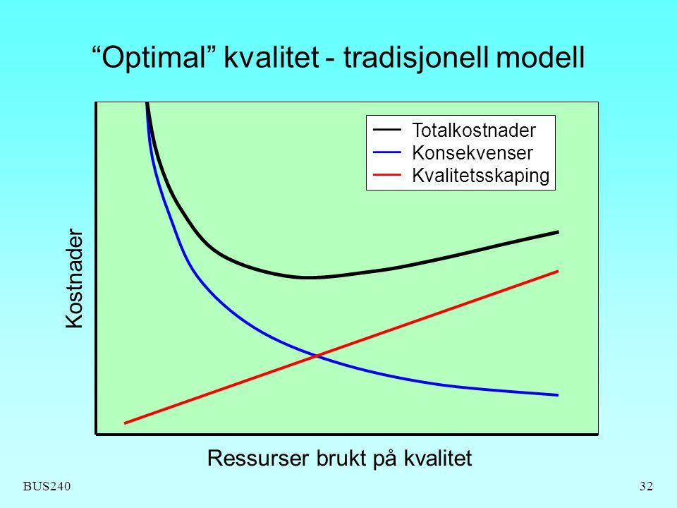 """BUS24032 """"Optimal"""" kvalitet - tradisjonell modell Ressurser brukt på kvalitet Kostnader — Totalkostnader — Konsekvenser — Kvalitetsskaping"""