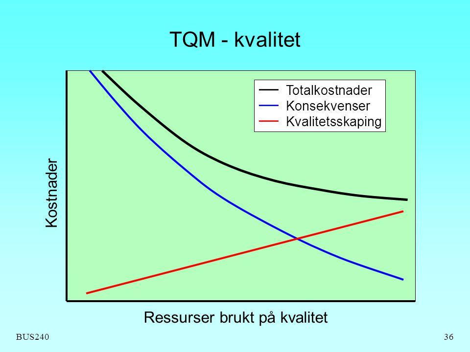 BUS24036 TQM - kvalitet Ressurser brukt på kvalitet Kostnader — Totalkostnader — Konsekvenser — Kvalitetsskaping