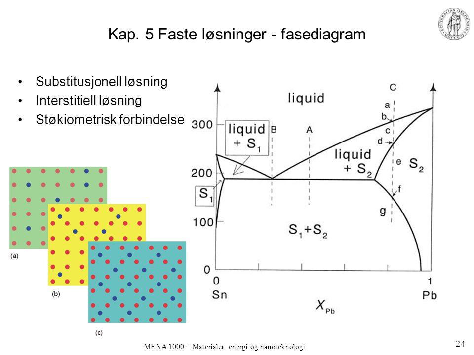 Kap. 5 Faste løsninger - fasediagram Substitusjonell løsning Interstitiell løsning Støkiometrisk forbindelse MENA 1000 – Materialer, energi og nanotek
