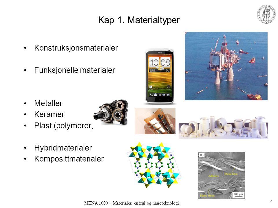 Kap 1. Materialtyper Konstruksjonsmaterialer Funksjonelle materialer Metaller Keramer Plast (polymerer) Hybridmaterialer Komposittmaterialer MENA 1000