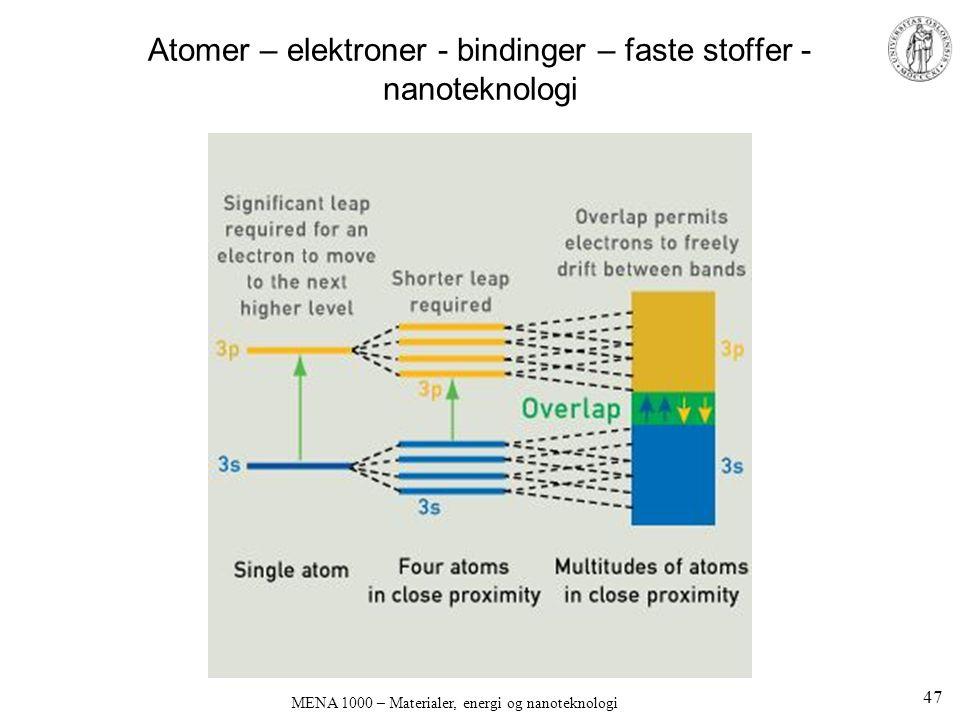 Atomer – elektroner - bindinger – faste stoffer - nanoteknologi MENA 1000 – Materialer, energi og nanoteknologi 47