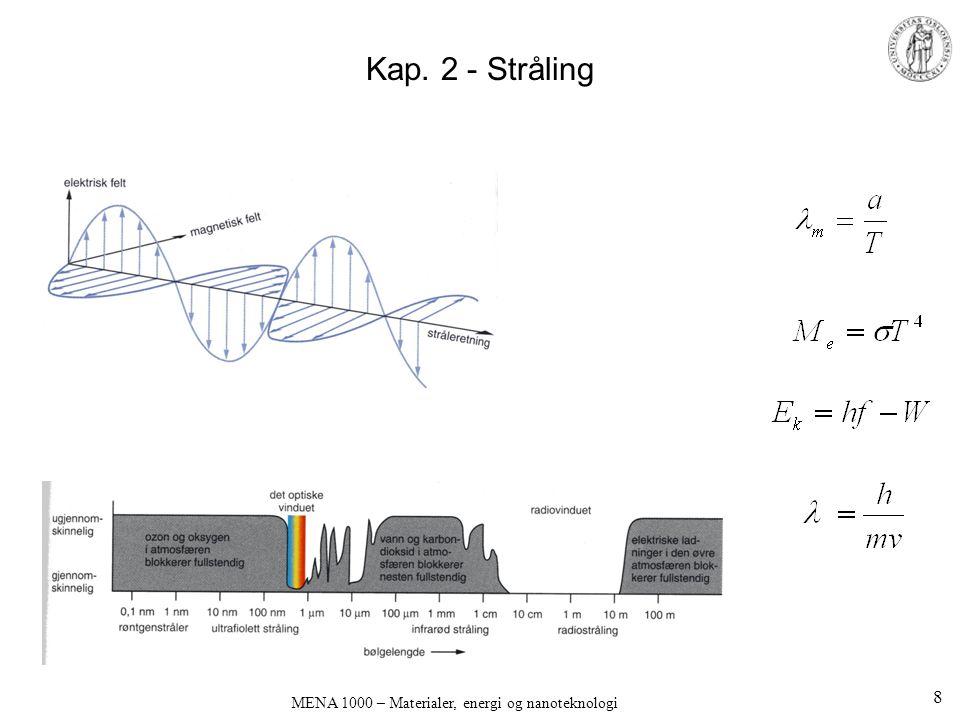 Kap. 2 - Stråling MENA 1000 – Materialer, energi og nanoteknologi 8