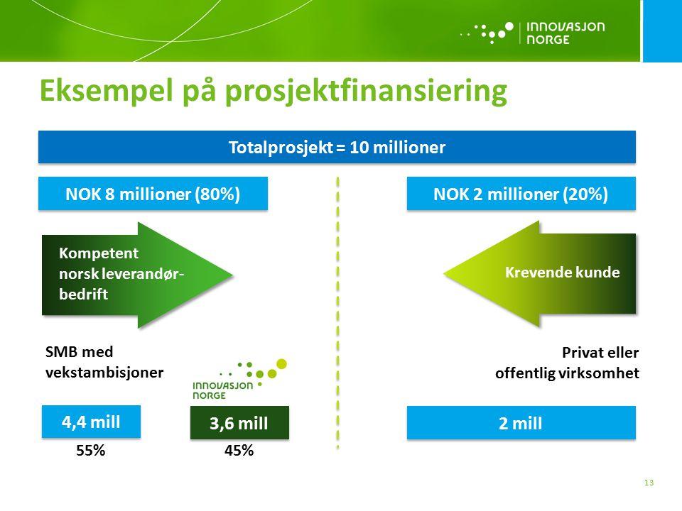 Eksempel på prosjektfinansiering 13 NOK 8 millioner (80%) NOK 2 millioner (20%) Kompetent norsk leverandør- bedrift Krevende kunde Privat eller offentlig virksomhet SMB med vekstambisjoner Totalprosjekt = 10 millioner 4,4 mill 3,6 mill 2 mill 55%45%