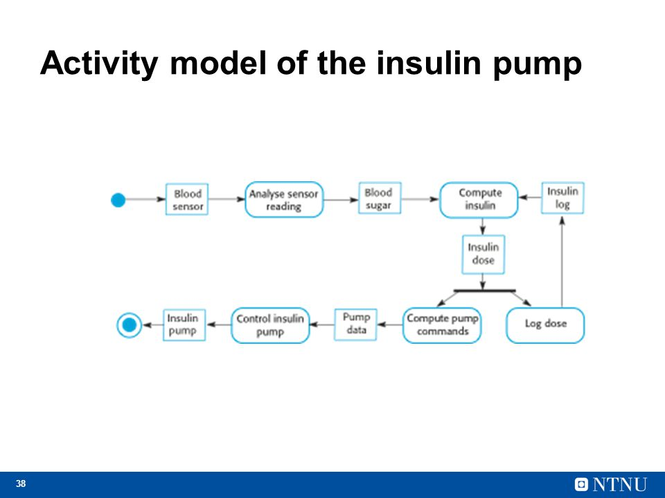 38 Activity model of the insulin pump