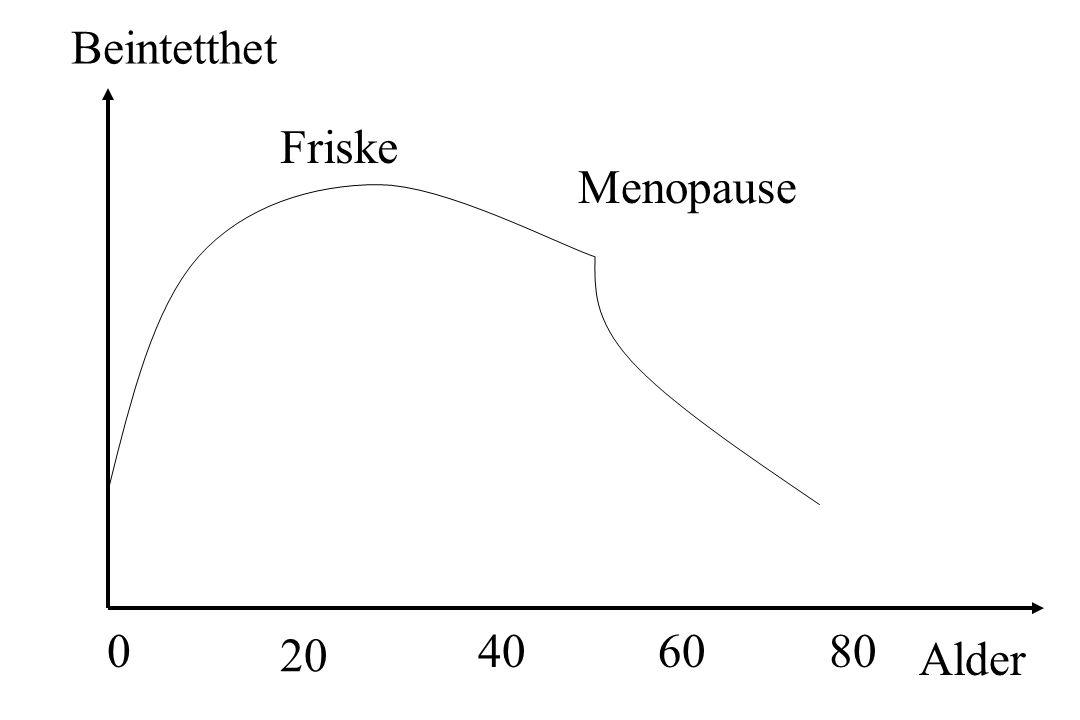 Beintetthet Alder 08040 20 60 Menopause Friske