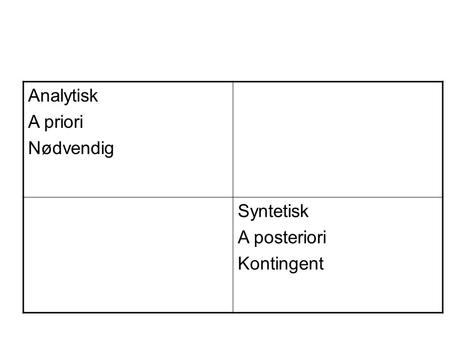 Analytisk A priori Nødvendig Syntetisk A posteriori Kontingent