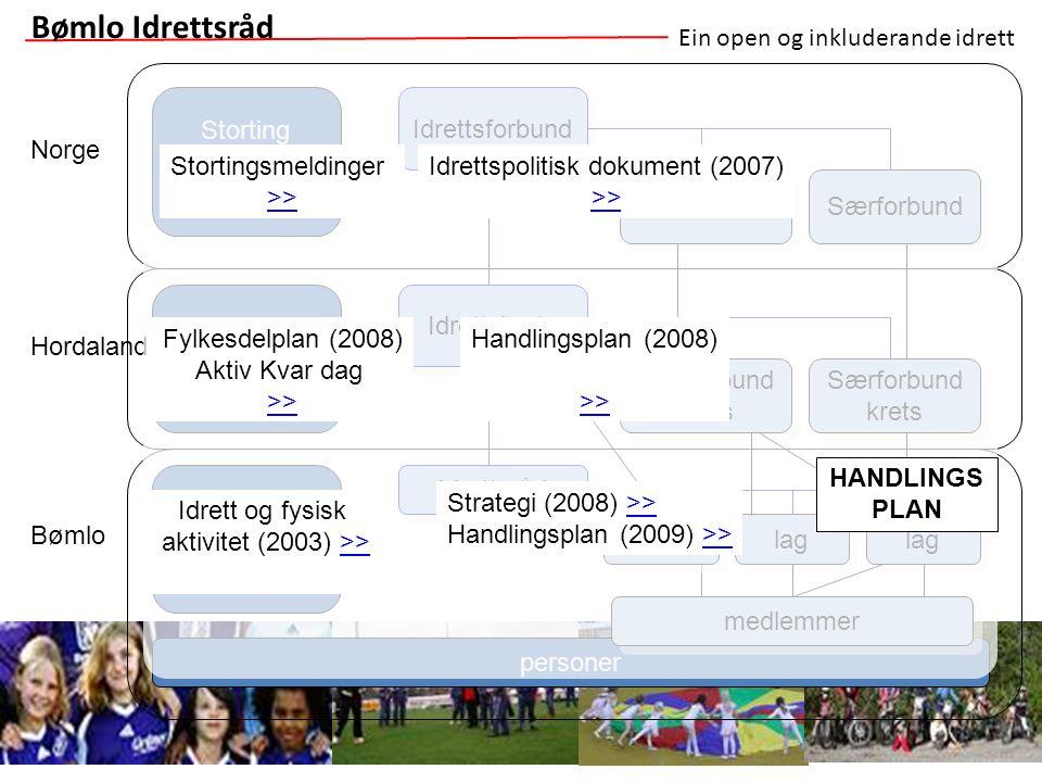 Ein open og inkluderande idrett Bømlo Idrettsråd personer Idrettsråd medlemmer lag Særforbund krets Særforbund Idrettsforbund Idrettskrets lag Norge H
