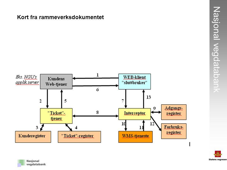 3 Nasjonal vegdatabank Kort fra rammeverksdokumentet