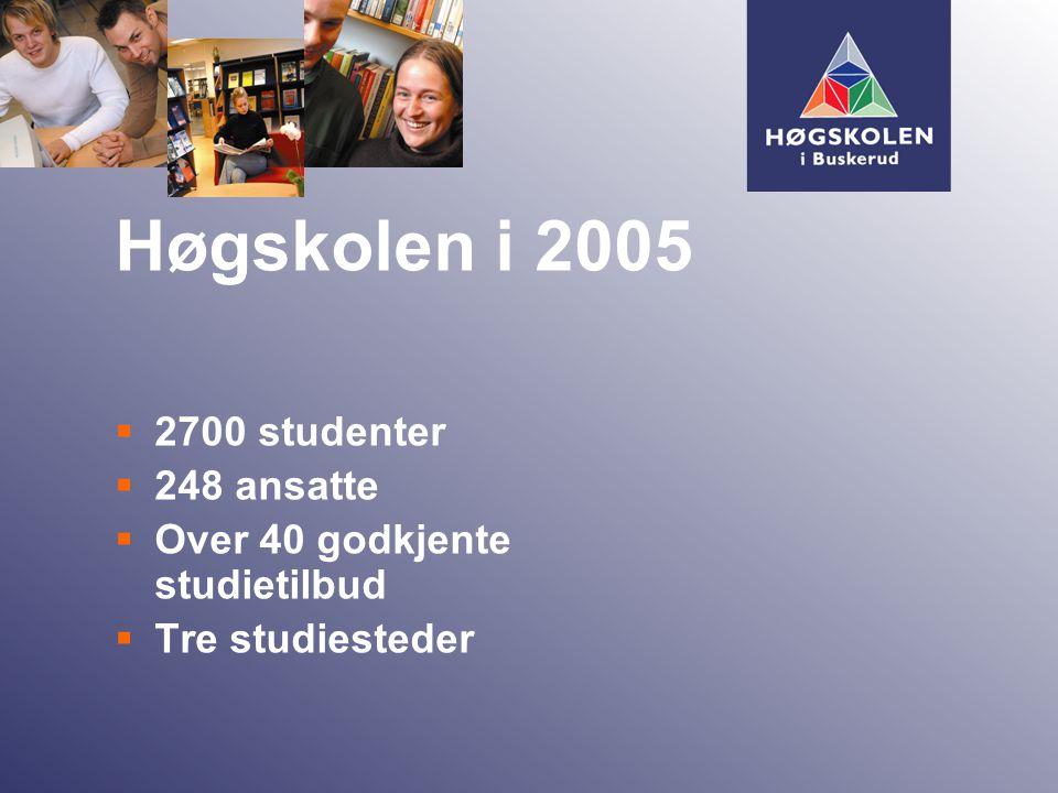  2700 studenter  248 ansatte  Over 40 godkjente studietilbud  Tre studiesteder Høgskolen i 2005