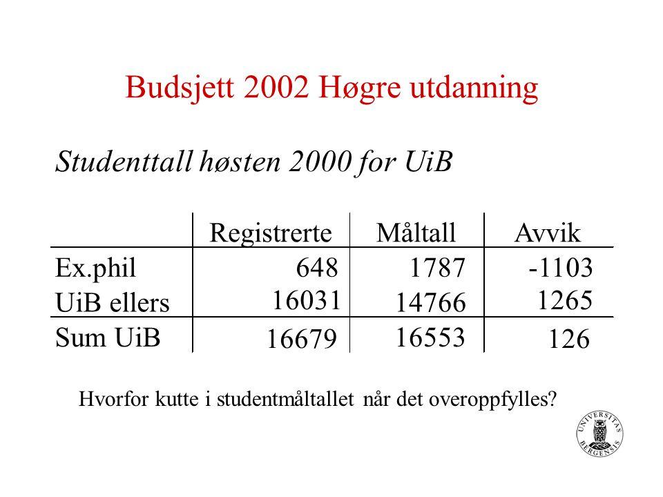 Budsjett 2002 Høgre utdanning Studenttall høsten 2000 for UiB RegistrerteMåltallAvvik Ex.phil648 1787 -1103 UiB ellers 16031 14766 1265 Sum UiB 16679 16553 126 Hvorfor kutte i studentmåltallet når det overoppfylles?