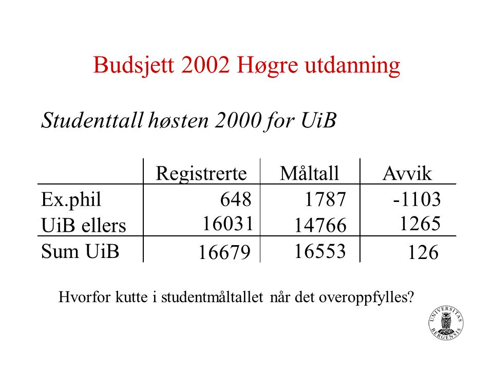 Budsjett 2002 - Ny finansieringsmodell 56 % Basisbudsjett 22 % Undervisning/resultat - Vekttall - Uteksaminerte kandidater - Utvekslingsstudenter 22 % Forskning - Insentivbasert del - Strategisk del
