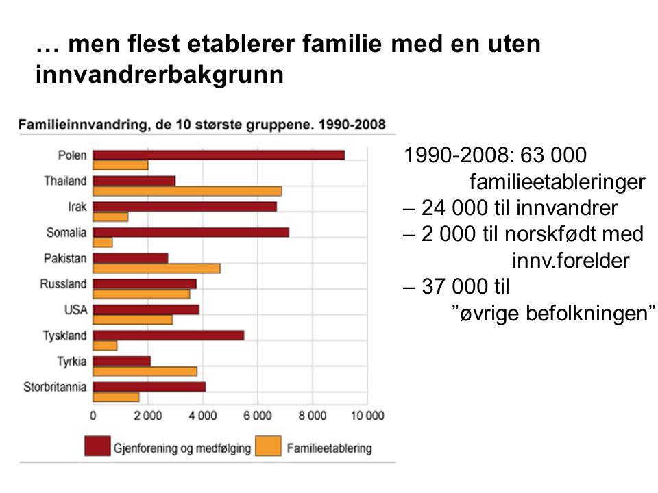 … men flest etablerer familie med en uten innvandrerbakgrunn 1990-2008: 63 000 familieetableringer – 24 000 til innvandrer – 2 000 til norskfødt med i