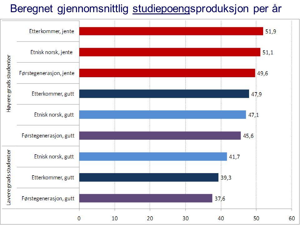 Beregnet gjennomsnittlig studiepoengsproduksjon per år