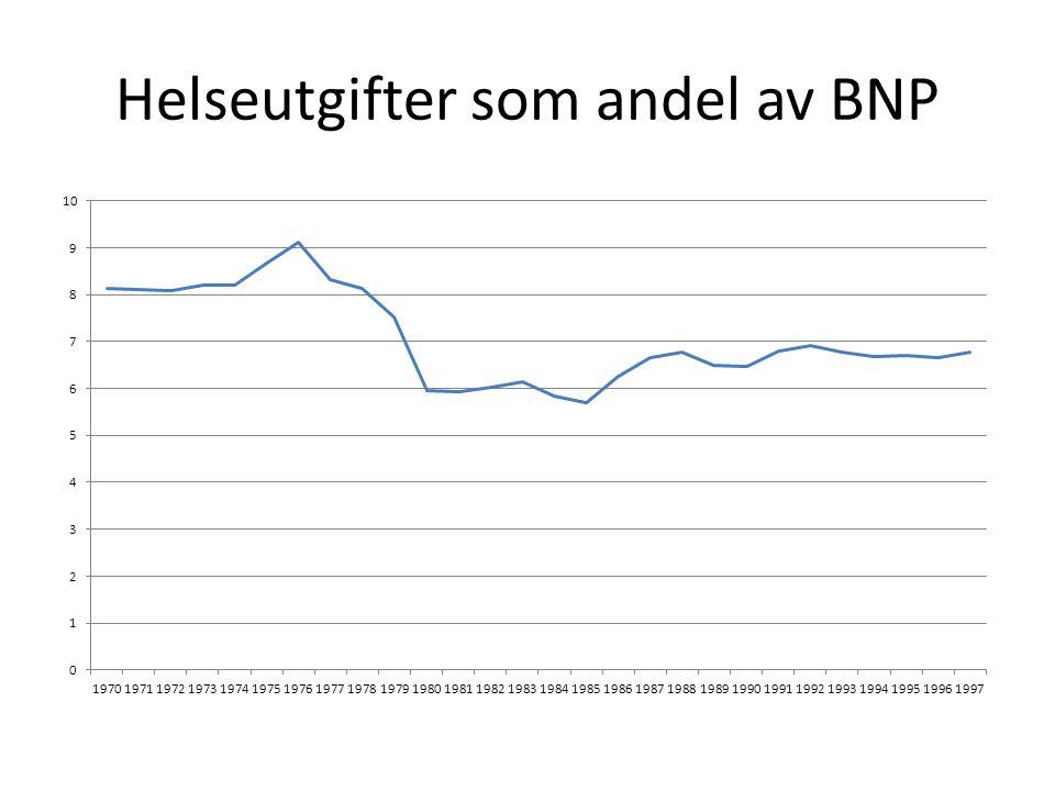 Helseutgifter som andel av BNP