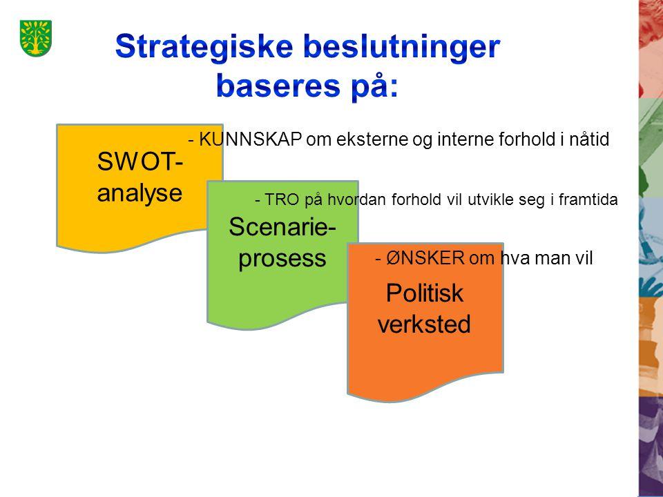 SWOT- analyse Scenarie- prosess Politisk verksted - KUNNSKAP om eksterne og interne forhold i nåtid - TRO på hvordan forhold vil utvikle seg i framtida - ØNSKER om hva man vil
