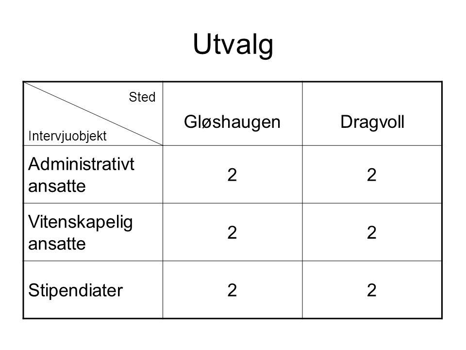 Utvalg Sted Intervjuobjekt GløshaugenDragvoll Administrativt ansatte 22 Vitenskapelig ansatte 22 Stipendiater22