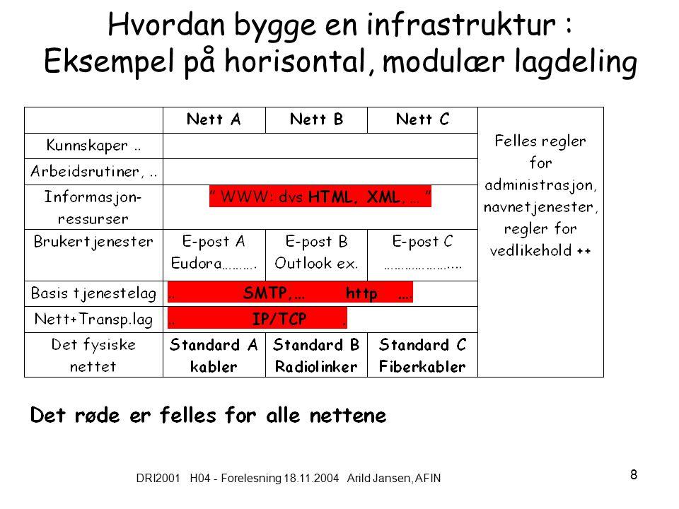DRI2001 H04 - Forelesning 18.11.2004 Arild Jansen, AFIN 9 En alternativ infrastruktur arkitektur, vertikal lagdeling ISDNGSM Kommunikasjon (utveksling av data) mellom infrastrukturene kan bare skje på 'toppen'
