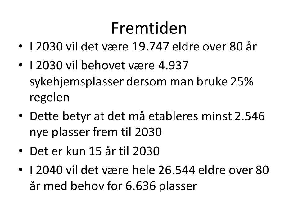Fremtiden I 2030 vil det være 19.747 eldre over 80 år I 2030 vil behovet være 4.937 sykehjemsplasser dersom man bruke 25% regelen Dette betyr at det m