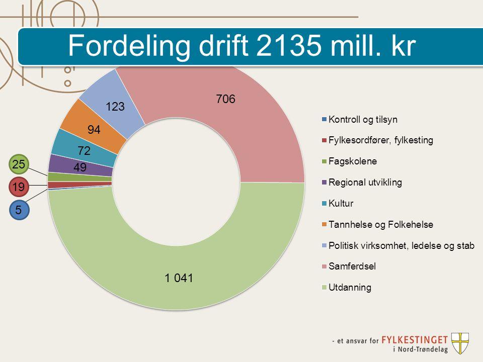 Fordeling drift 2135 mill. kr 25 19 5