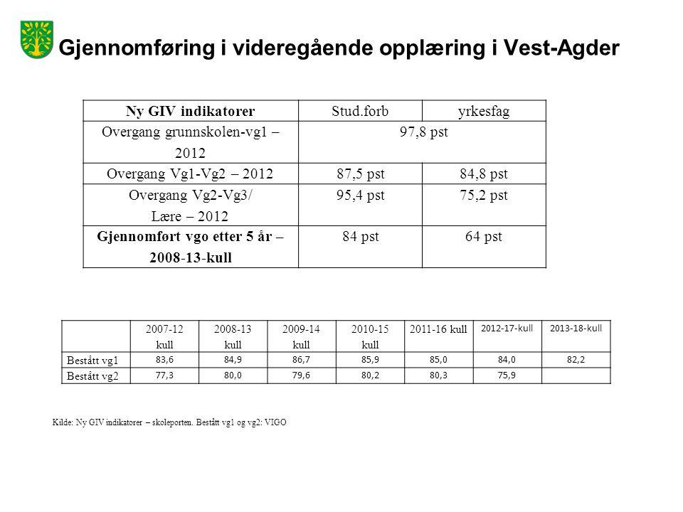 Gjennomføring i videregående opplæring i Vest-Agder Ny GIV indikatorerStud.forbyrkesfag Overgang grunnskolen-vg1 – 2012 97,8 pst Overgang Vg1-Vg2 – 201287,5 pst84,8 pst Overgang Vg2-Vg3/ Lære – 2012 95,4 pst75,2 pst Gjennomført vgo etter 5 år – 2008-13-kull 84 pst64 pst 2007-12 kull 2008-13 kull 2009-14 kull 2010-15 kull 2011-16 kull 2012-17-kull2013-18-kull Bestått vg1 83,684,986,785,985,084,082,2 Bestått vg2 77,380,079,680,280,375,9 Kilde: Ny GIV indikatorer – skoleporten.