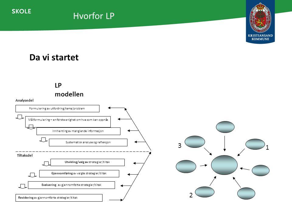 Da vi startet Hvorfor LP 1 2 3 LP modellen Analysedel Formulering av utfordring/tema/problem Målformulering – en første enighet om hva som kan oppnås