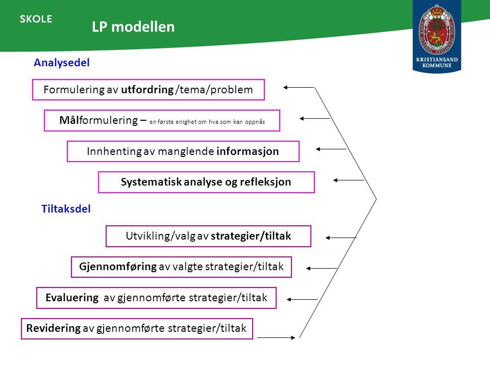 LP modellen Analysedel Formulering av utfordring /tema/problem Målformulering – en første enighet om hva som kan oppnås Innhenting av manglende inform