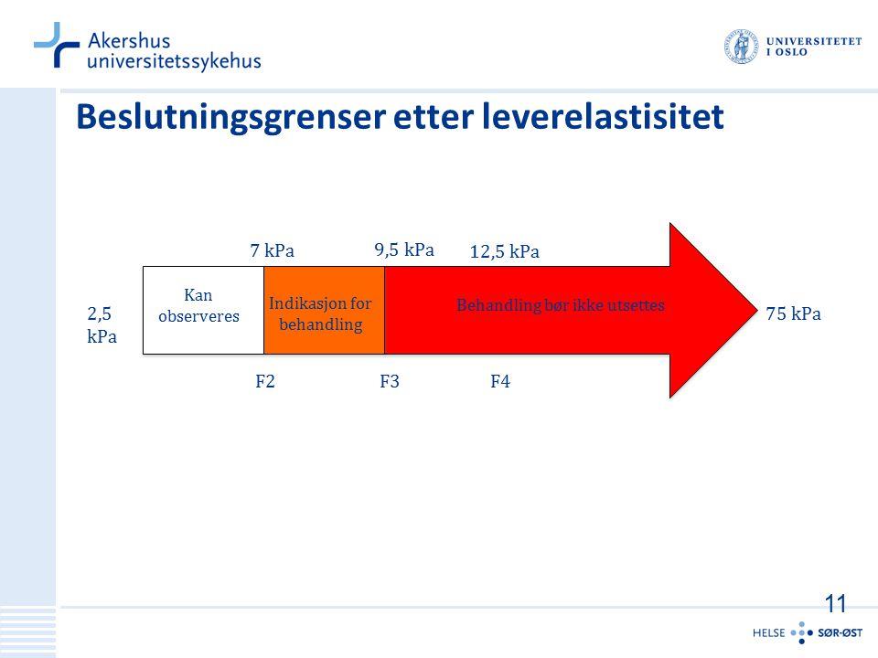 Beslutningsgrenser etter leverelastisitet 75 kPa2,5 kPa 7 kPa F2 Behandling bør ikke utsettes Indikasjon for behandling Kan observeres 12,5 kPa 9,5 kP