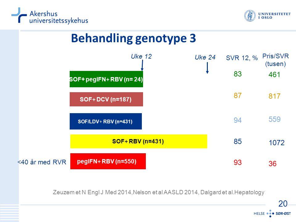 SOF+ pegIFN+ RBV (n= 24) Uke 24 Behandling genotype 3 83 87 94 85 93 SVR 12, % SOF+ DCV (n=187) Uke 12 SOF/LDV+ RBV (n=431) SOF+ RBV (n=431) pegIFN+ R