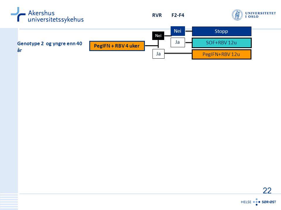F2-F4 Nei Ja PegIFN + RBV 4 uker PegIFN+RBV 12u Stopp SOF+RBV 12u Nei Ja RVR Genotype 2 og yngre enn 40 år 22