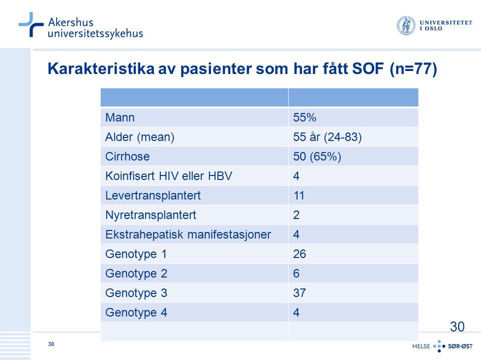Karakteristika av pasienter som har fått SOF (n=77) Mann55% Alder (mean)55 år (24-83) Cirrhose50 (65%) Koinfisert HIV eller HBV4 Levertransplantert11