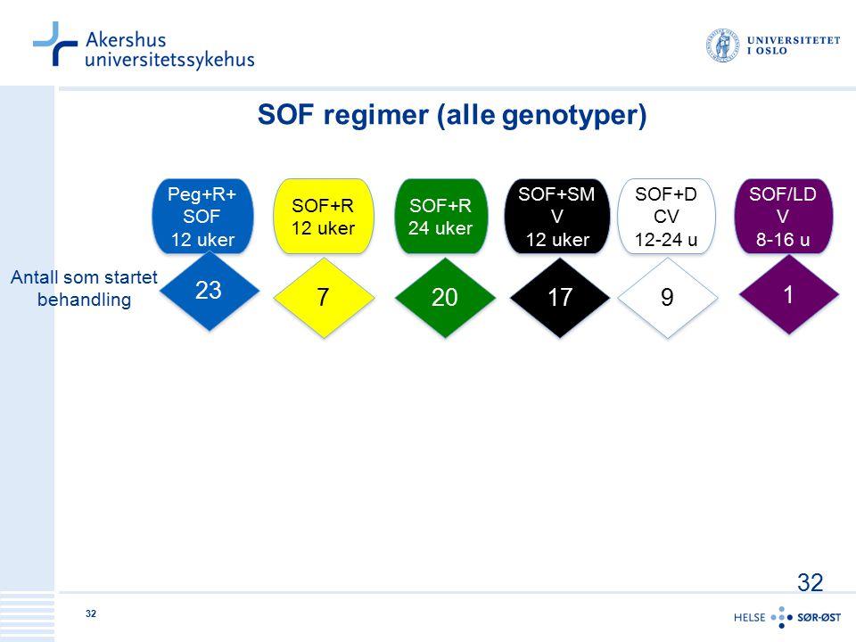 32 Peg+R+ SOF 12 uker Peg+R+ SOF 12 uker SOF+R 12 uker SOF+R 12 uker SOF+SM V 12 uker SOF+SM V 12 uker SOF+R 24 uker SOF+R 24 uker SOF+D CV 12-24 u SO