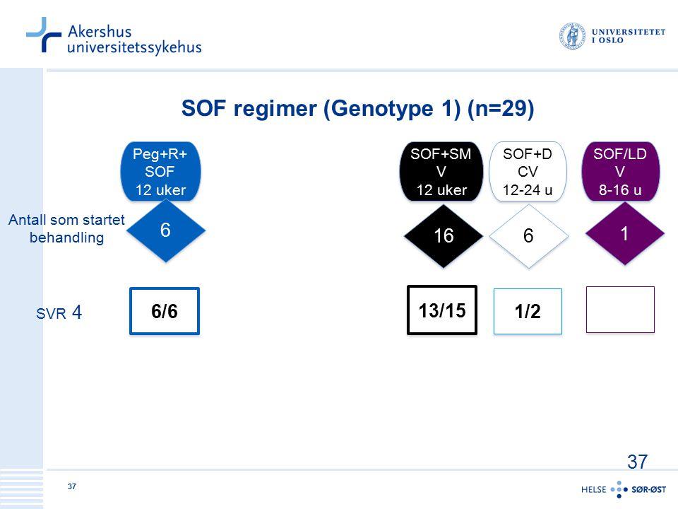 37 Peg+R+ SOF 12 uker Peg+R+ SOF 12 uker SOF+SM V 12 uker SOF+SM V 12 uker SOF+D CV 12-24 u SOF+D CV 12-24 u 6 6 16 6 6 6/6 13/15 1/2 SOF/LD V 8-16 u