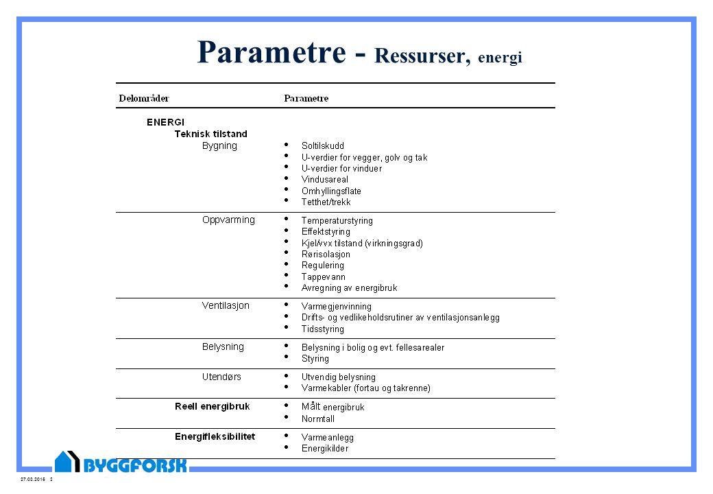 27.03.2015 20 Parametre - Ressurser, energi