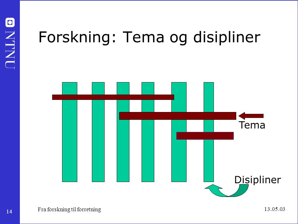 14 13.05.03 Fra forskning til forretning Forskning: Tema og disipliner Disipliner Tema