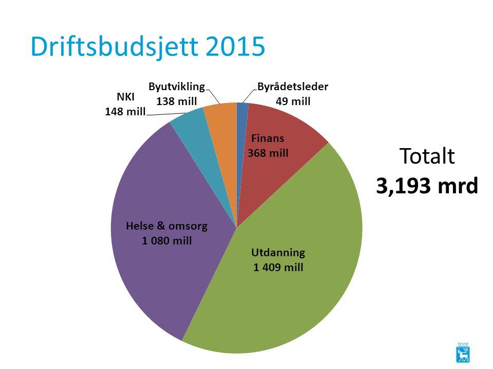 Driftsbudsjett 2015 Totalt 3,193 mrd