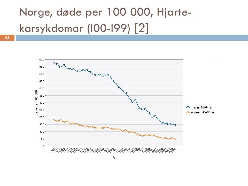 Norge, døde per 100 000, Hjarte- karsykdomar (I00-I99) [2] 23