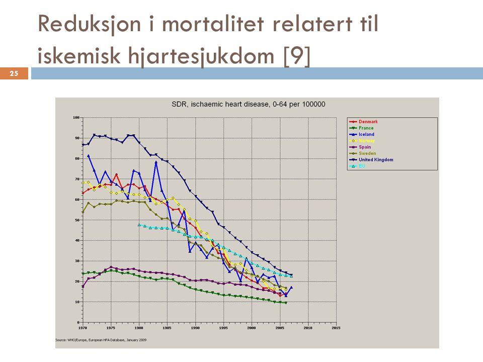 Reduksjon i mortalitet relatert til iskemisk hjartesjukdom [9] 25