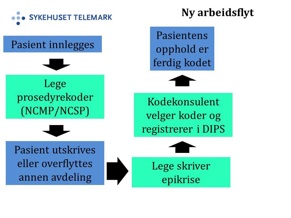 Pasient innlegges Lege prosedyrekoder (NCMP/NCSP) Pasient utskrives eller overflyttes annen avdeling Lege skriver epikrise Kodekonsulent velger koder