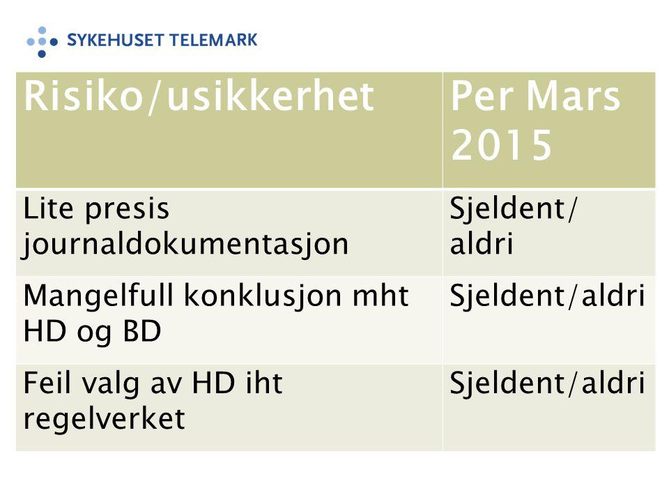 Risiko/usikkerhetPer Mars 2015 Lite presis journaldokumentasjon Sjeldent/ aldri Mangelfull konklusjon mht HD og BD Sjeldent/aldri Feil valg av HD iht