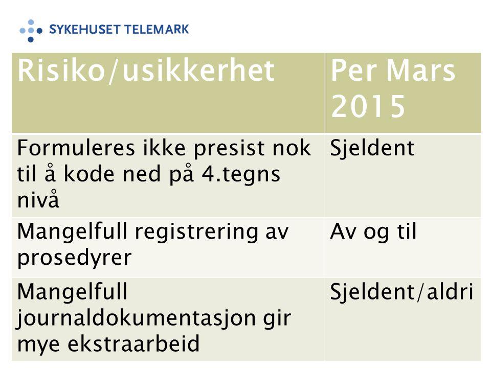 Risiko/usikkerhetPer Mars 2015 Formuleres ikke presist nok til å kode ned på 4.tegns nivå Sjeldent Mangelfull registrering av prosedyrer Av og til Man