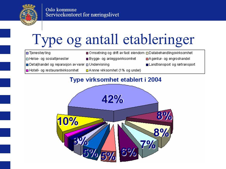 Oslo kommune Servicekontoret for næringslivet Type og antall etableringer