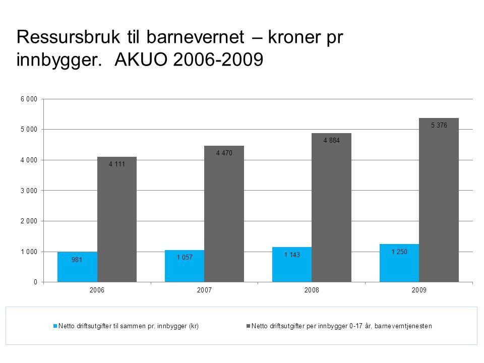 Ressursbruk til barnevernet – kroner pr innbygger. AKUO 2006-2009