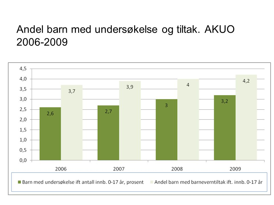 Andel barn med undersøkelse og tiltak. AKUO 2006-2009