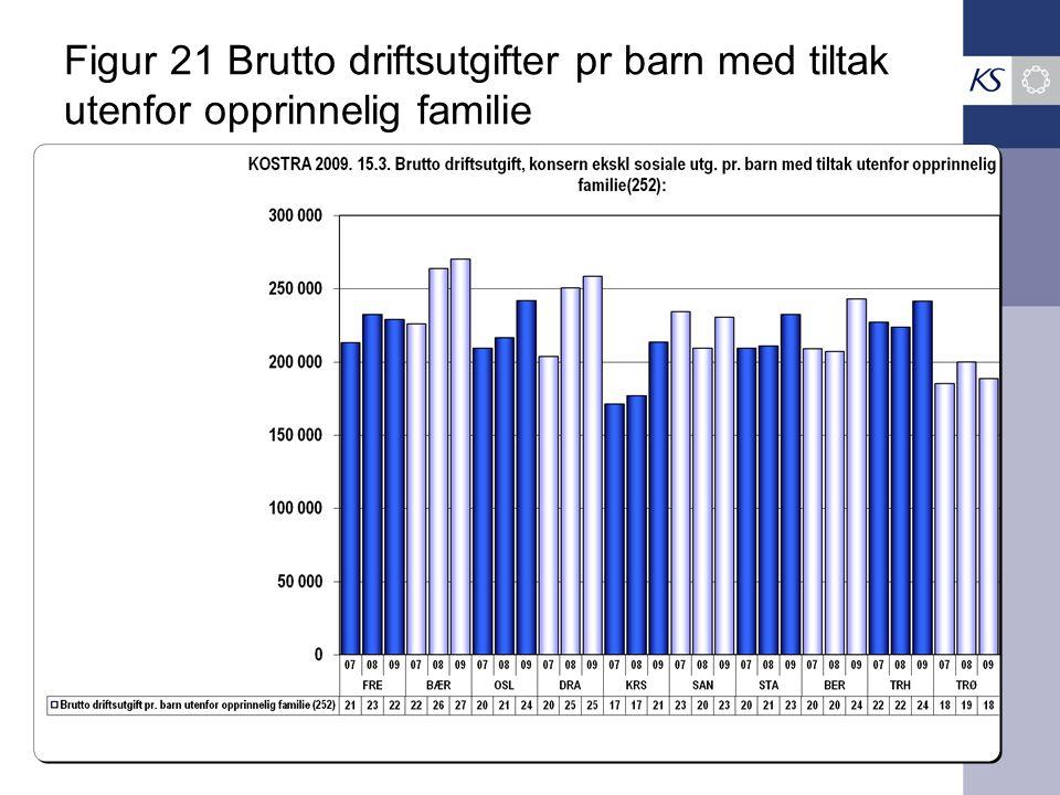 Figur 21 Brutto driftsutgifter pr barn med tiltak utenfor opprinnelig familie