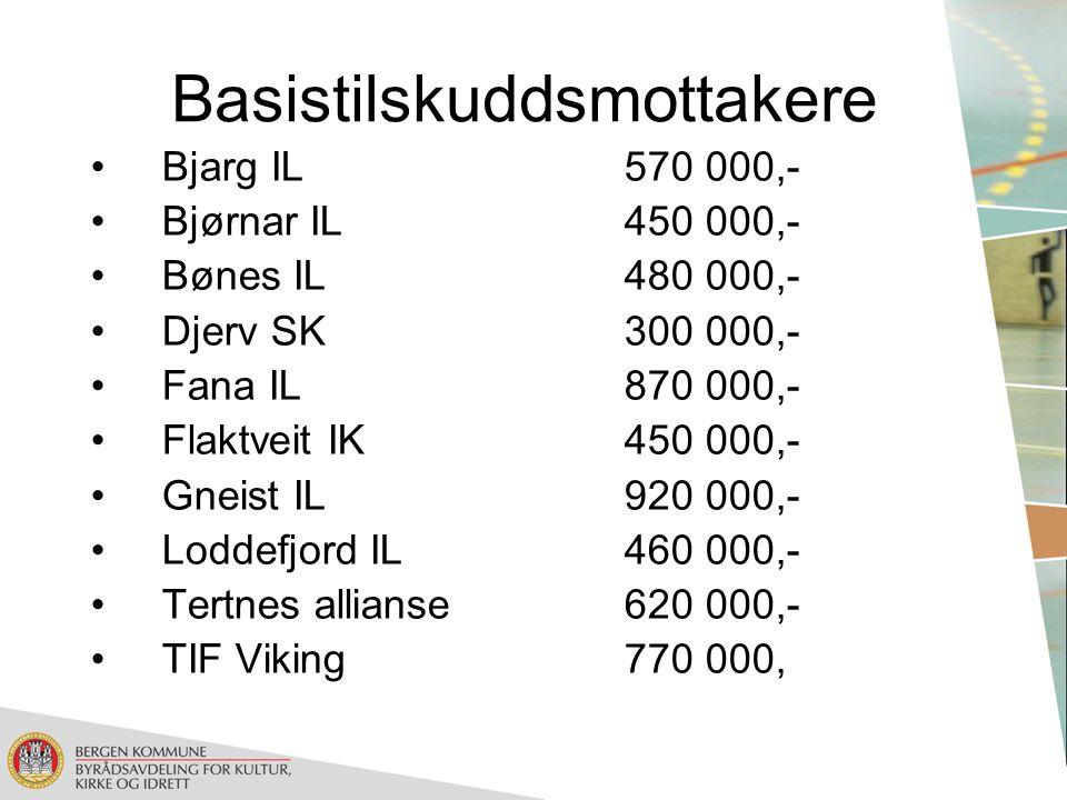 Basistilskuddsmottakere Bjarg IL570 000,- Bjørnar IL450 000,- Bønes IL480 000,- Djerv SK300 000,- Fana IL870 000,- Flaktveit IK450 000,- Gneist IL920 000,- Loddefjord IL460 000,- Tertnes allianse620 000,- TIF Viking770 000,