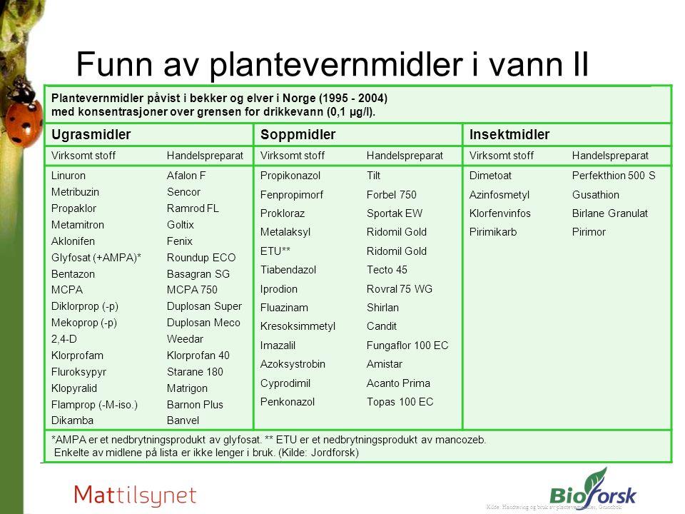 Funn av plantevernmidler i vann II Kilde: Handtering og bruk av plantevernmidler, Grunnbok Plantevernmidler påvist i bekker og elver i Norge (1995 - 2004) med konsentrasjoner over grensen for drikkevann (0,1 µg/l).